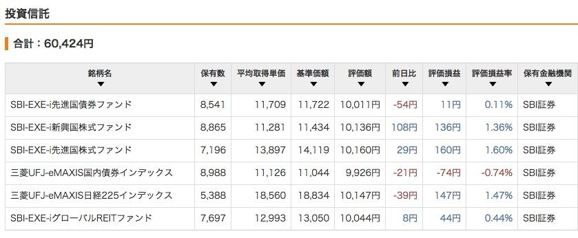 """""""2015年2月14日現在の評価損益</p"""