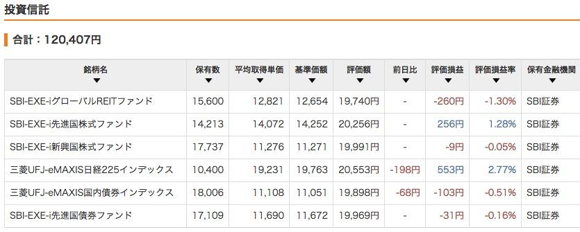 """""""2015年3月10日現在の評価損益</p"""