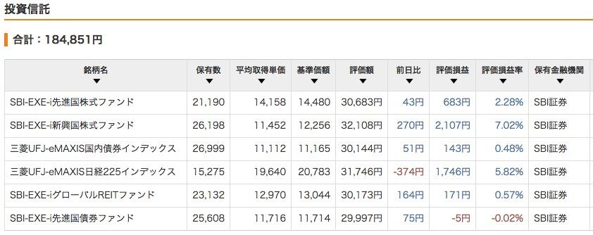 """""""2015年4月14日現在の評価損益</p"""