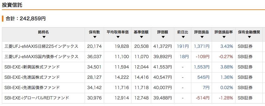 """""""2015年5月9日現在の評価損益</p"""